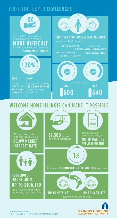 welcome-home-illinois-infographic1